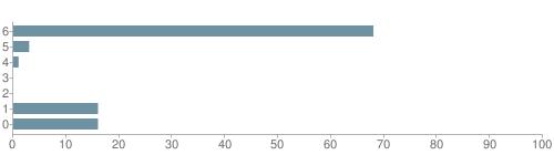 Chart?cht=bhs&chs=500x140&chbh=10&chco=6f92a3&chxt=x,y&chd=t:68,3,1,0,0,16,16&chm=t+68%,333333,0,0,10|t+3%,333333,0,1,10|t+1%,333333,0,2,10|t+0%,333333,0,3,10|t+0%,333333,0,4,10|t+16%,333333,0,5,10|t+16%,333333,0,6,10&chxl=1:|other|indian|hawaiian|asian|hispanic|black|white